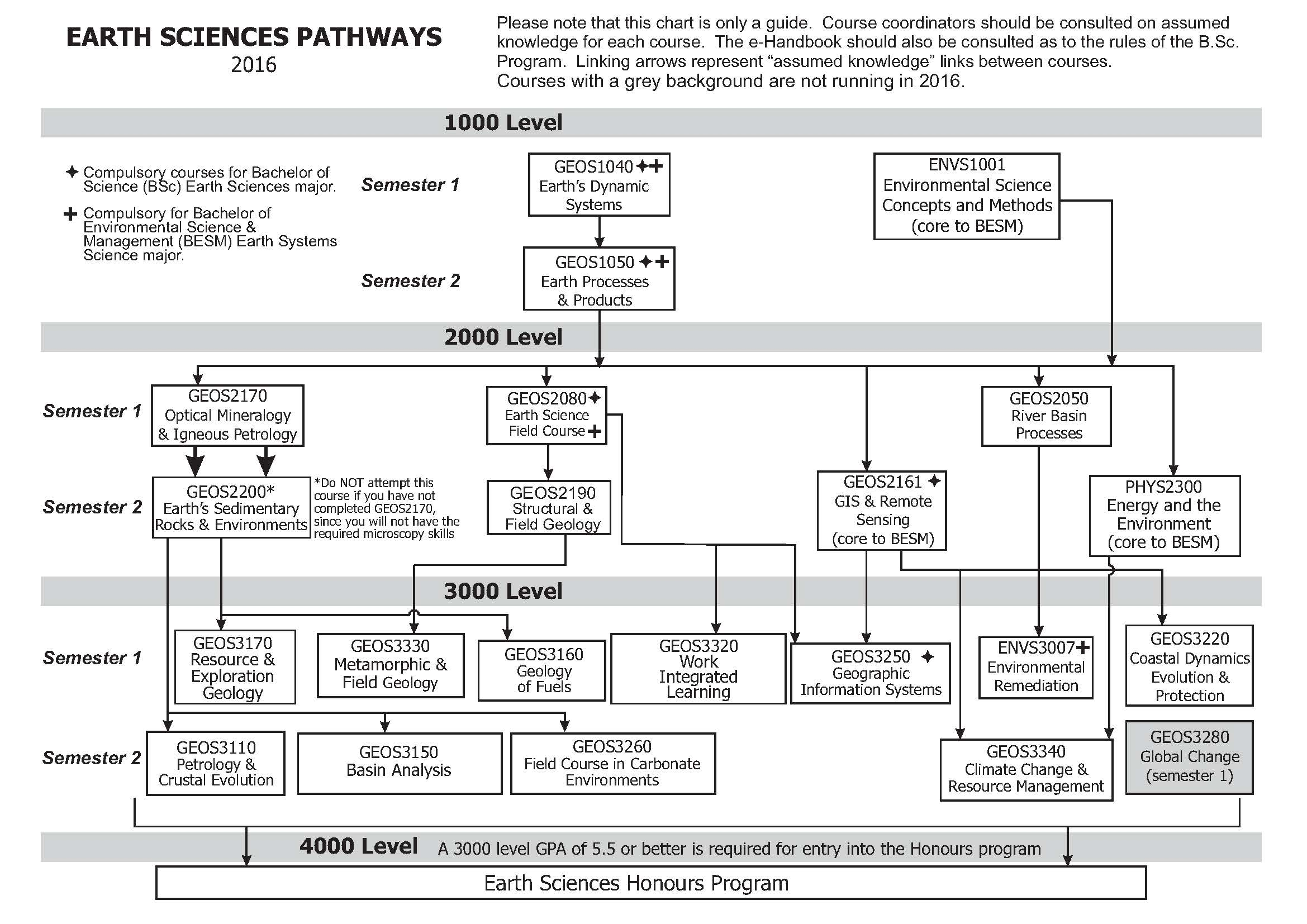Earth Science pathways 2016